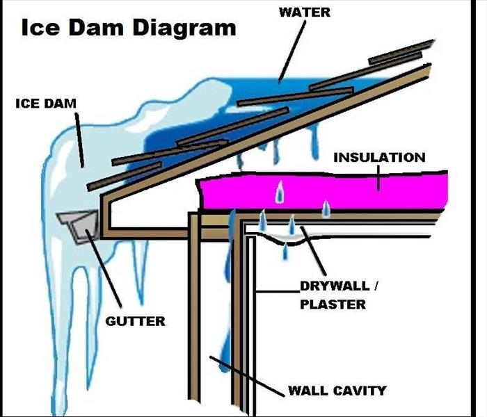 Storm Damage Ice Dams Damaging your Property